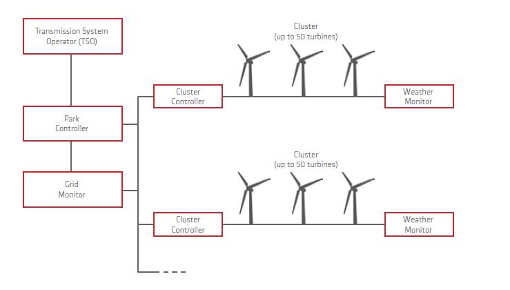 park-control-diagram